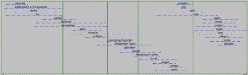 Le scénario de l'appel à projets CréaMOOCs, selon le logiciel Tropes